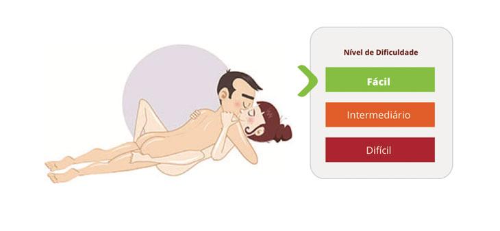 Posições Sexuais
